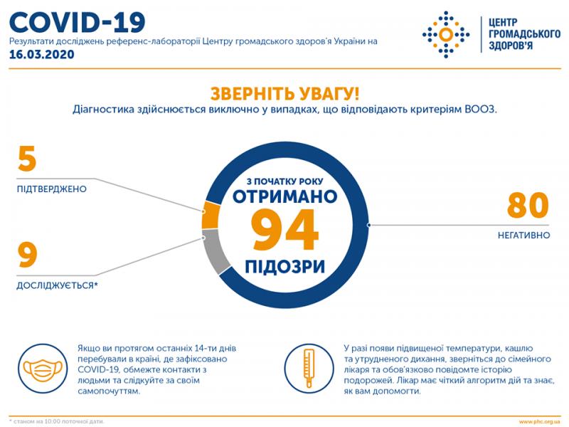 Інформація про захворюваність на коронавірус станом на 16.03.2020